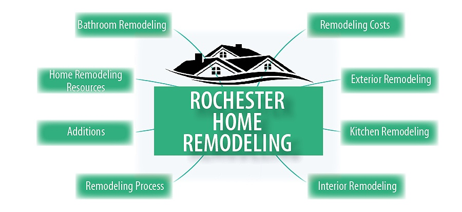 Essentials you need to know about Rochester home remodeling