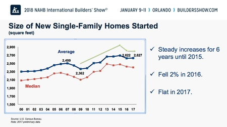 2018 Housing Trends Bigger Isn't Better Better Is Better